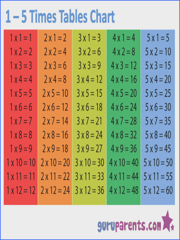 1 5 Times Tables Chart Also includes activities to do to help explain multiplication
