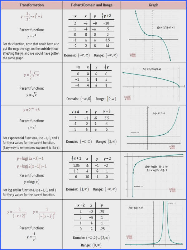 Mixed Transformations of Functions