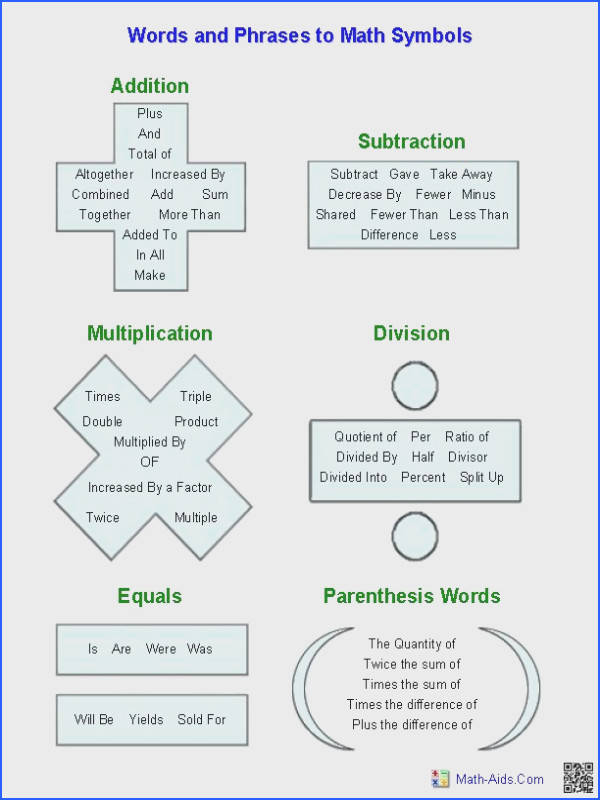 """Words in Algebraic Expressions"" handout Great for pre algebra ESL students"