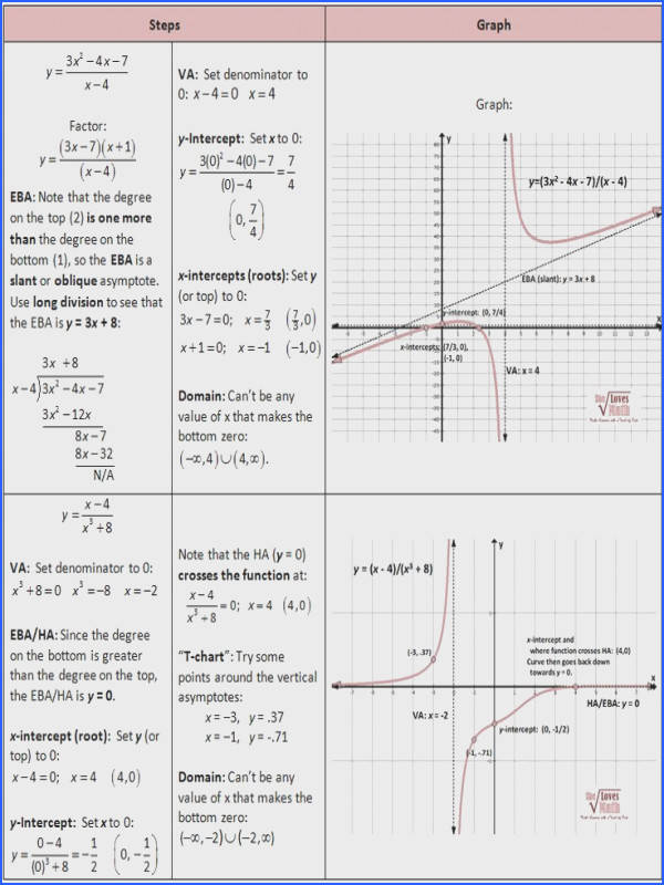 Cheat sheet for rational functions Graphing Rational Functions including Asymptotes She Loves Math