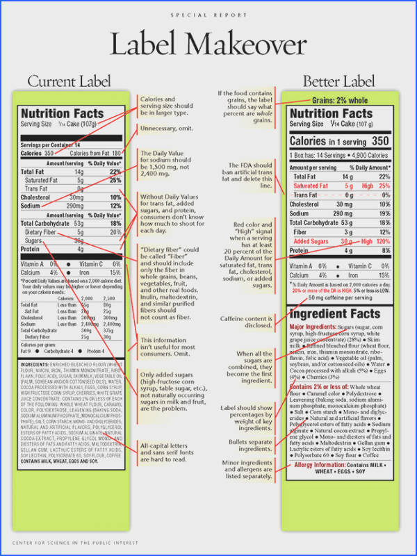 New Nutrition Labels FDA Guidelines Michelle Obama