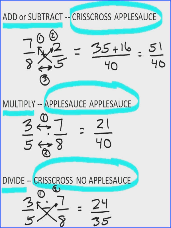 How to Add Subtract Multiply and Divide Fractions