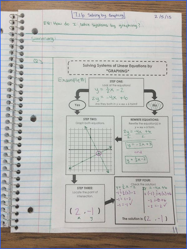 Algebra 1 Notes how to solve a system of equations by graphing Flowchart