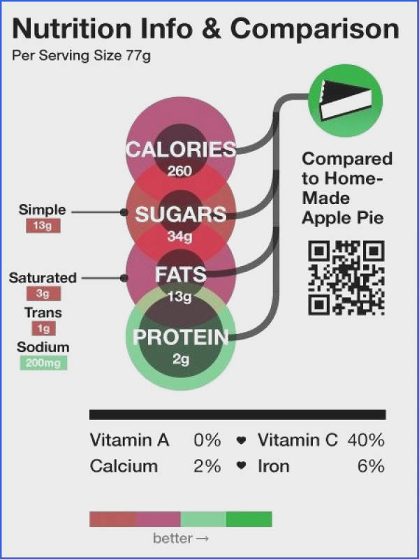 Would you pay more attention to what you re eating if food labels looked like this