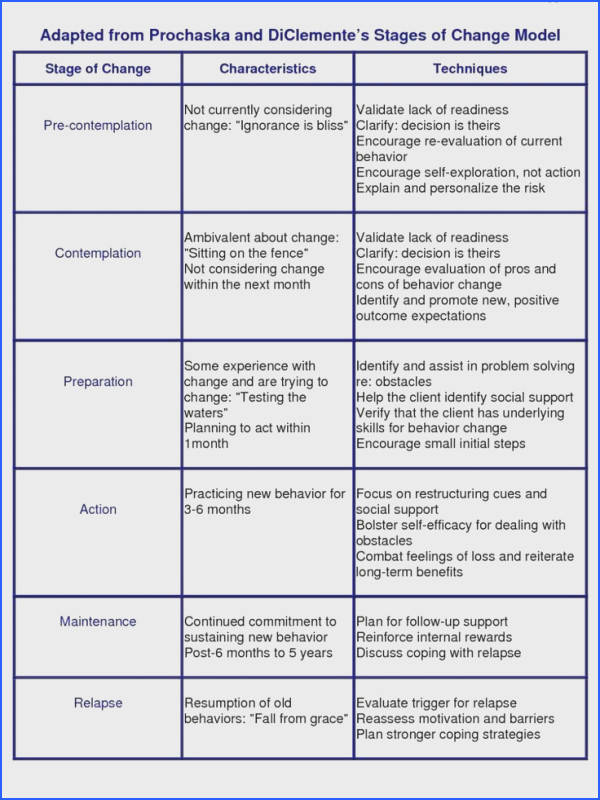 16 Best Motivational Interviewing Images On Pinterest Image Below Stages Of Change Worksheet