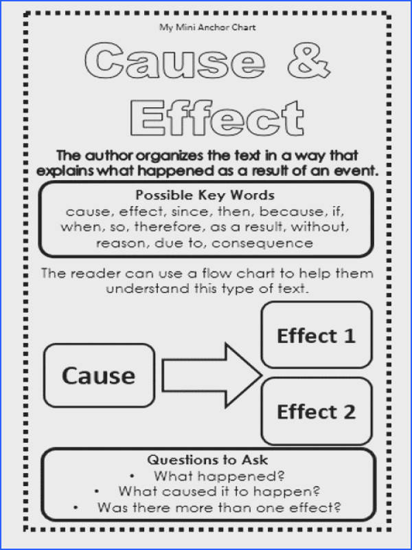 Cause & Effect Expository Text Structure Mini Anchor Charts Use these mini anchor charts to teach your students the different types of expository text