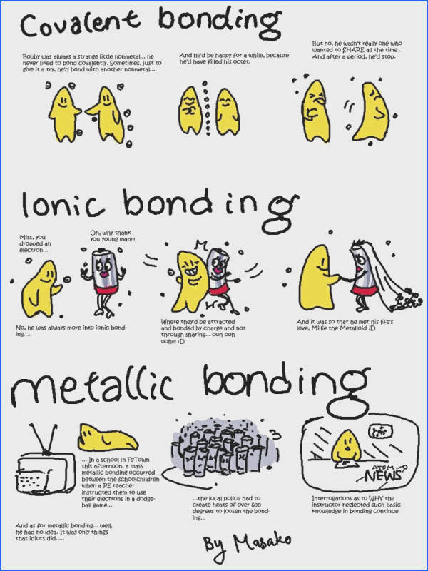 Charles Faulkner this helps me remember them Chemical bonding Covalent =sharing to fill octet easily broken up like dating Ionic =bonded by charge