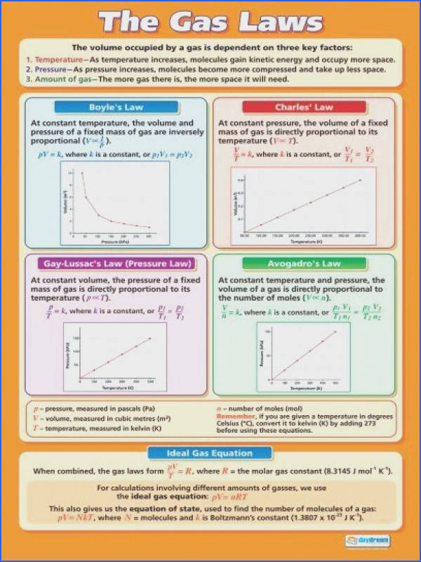 The Gas Laws Poster