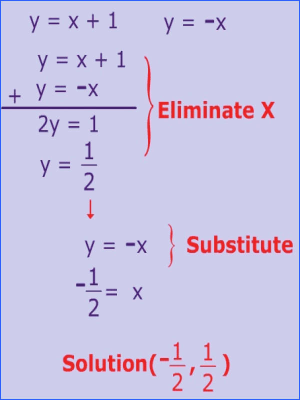 Elimination Method for Solving Equations