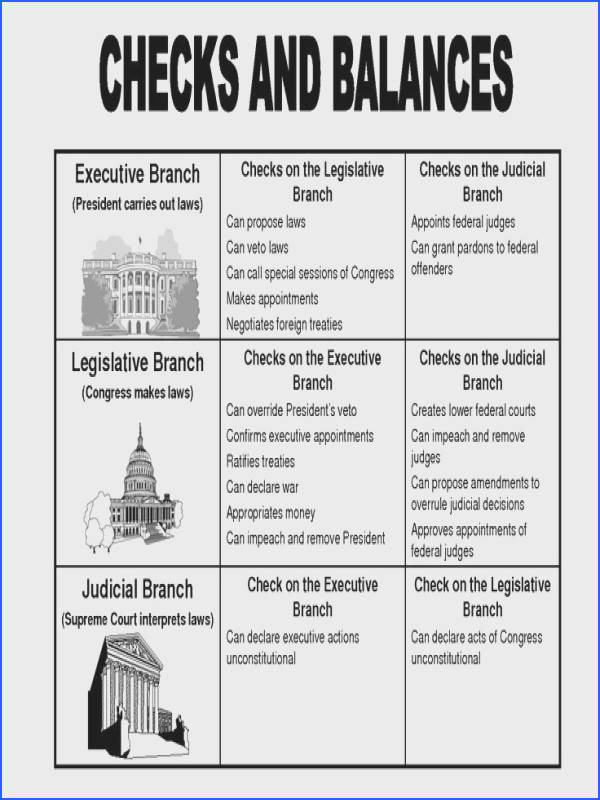 Checks and Balances were one of the important principles of the constitution that kept our Government stable Checks and balances kept our branches of