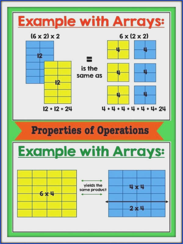 Find clear visuals for the properties of multiplication in this post There is a math