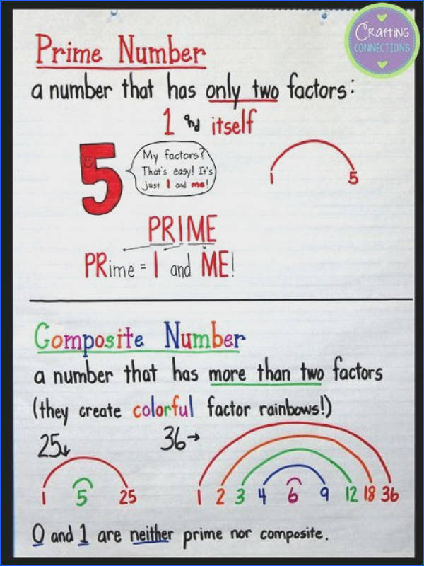 Prime and posite numbers anchor chart Give your students a way to remember the difference