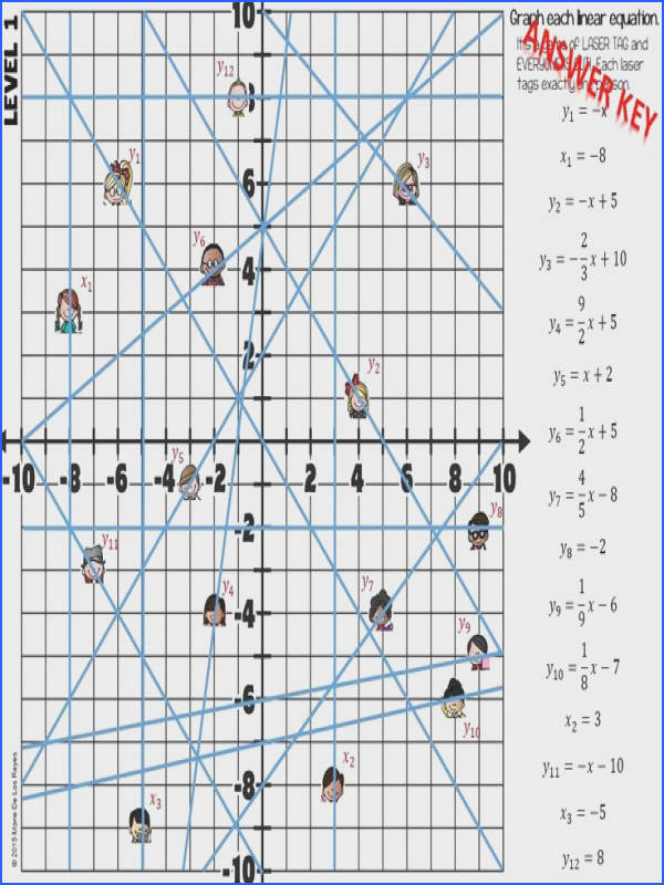 Graphing Linear Equations from Slope Intercept Form Point Slope Form and Standard Form In this self checking resource students will practice graphing