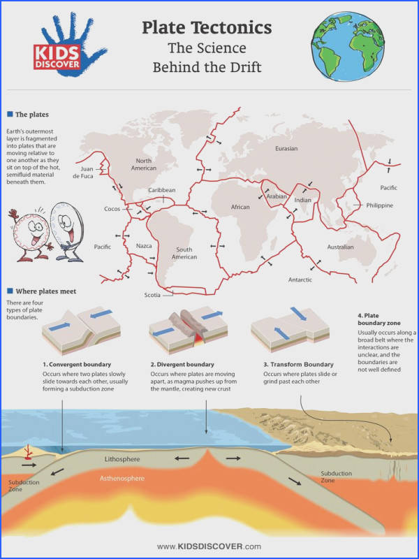 "KIDS DISCOVER and Ice Age Continental Drift have teamed up to bring you this detailed infographic on plate tectonics and the ""science behind the drift"