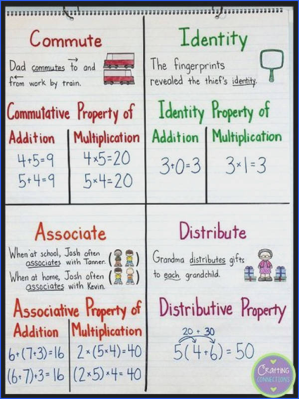 306 best DISTRIBUTIVE PROPERTY images on Pinterest
