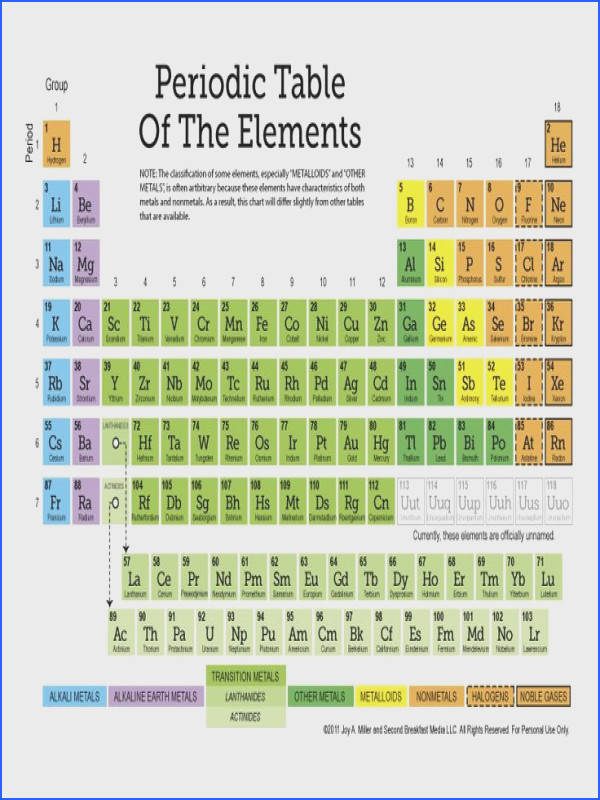 Free Periodic Table of the Elements more 12 page Set of Printable Worksheets