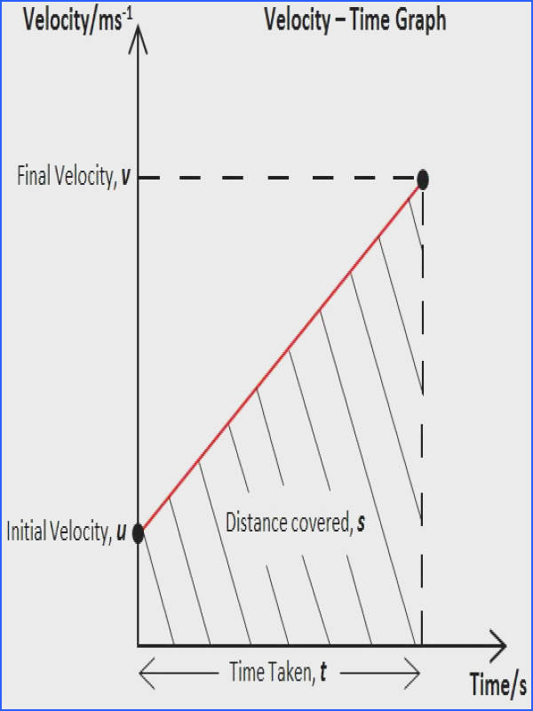 Motion in a Straight Line Physics Ican Velocity Time graph to derive the