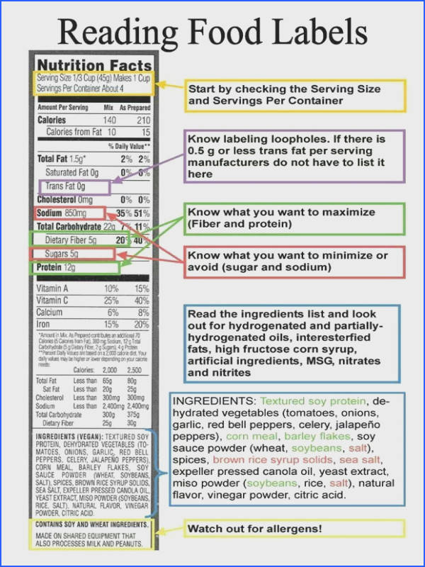 Food labels can seem confusing at first but learning how to read food labels is