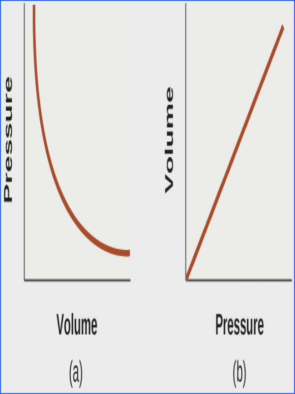 This diagram shows two graphs In a a graph is shown with volume on
