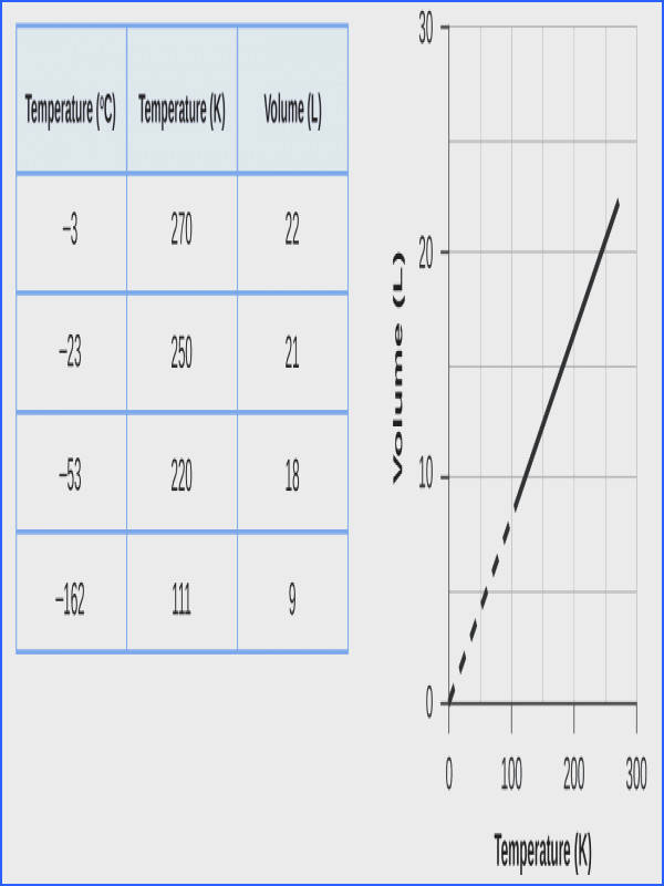This figure includes a table and a graph The table has 3 columns and 6