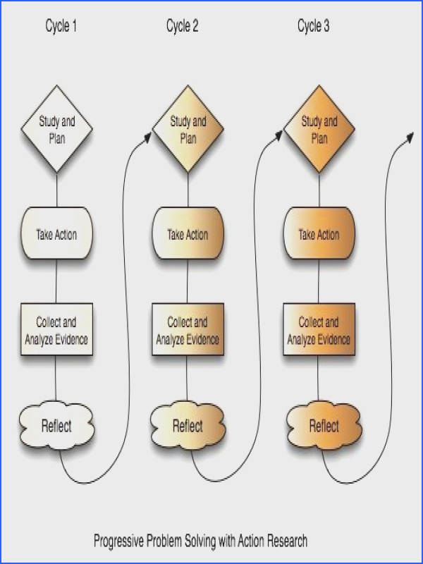 Flow chart showing the progressive problem solving Basically doing small things gradually