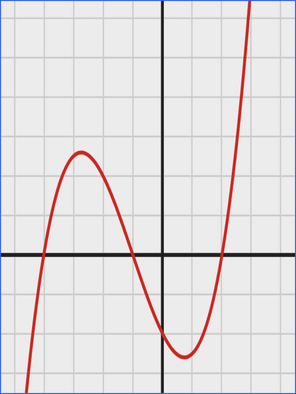 A graph of a polynomial function of degree 3