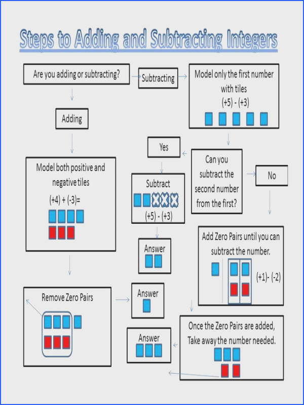 Adding Subtracting Integers Worksheets Math Fun Lessons Resources Integerflowchart Fractions And Grade 9 7 Pdf Worksheet