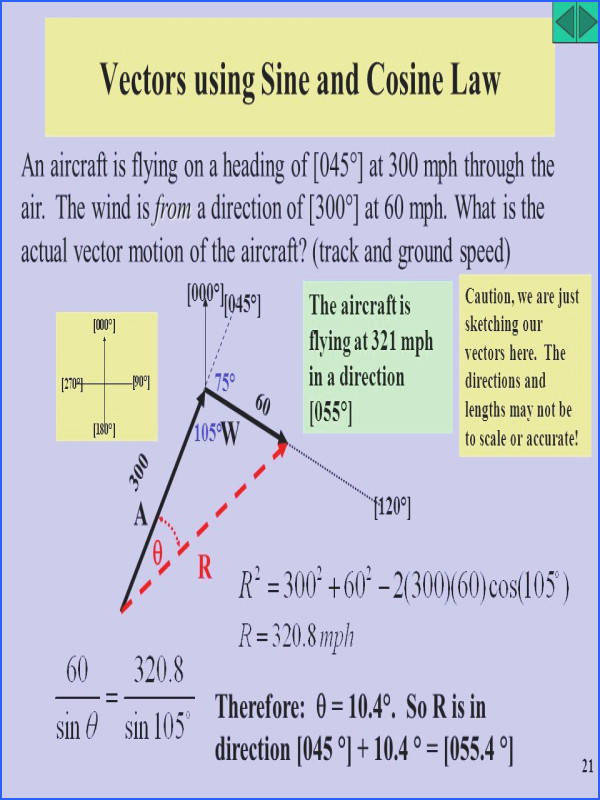 Vectors using Sine and Cosine Law