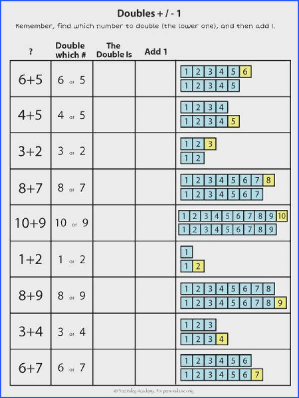 Addition Strategies For Kids