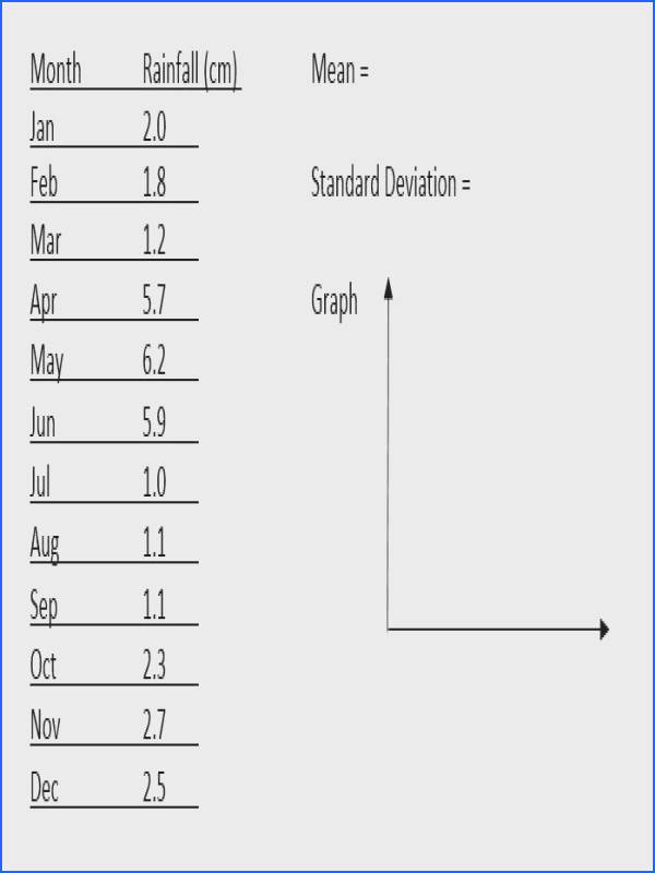 Calculate the mean and standard deviation for the data set of annual monthly rainfall Use the data to sketch the appropriate graph