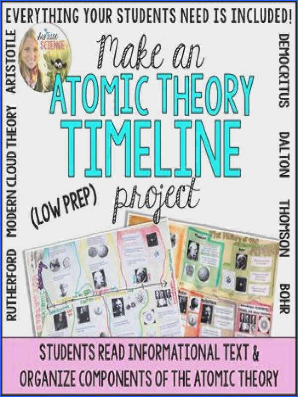 Atomic Theory Timeline Project A Visual History of the Atom