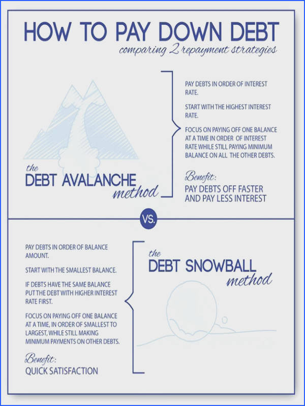 Debt Snowball Calculator & Avalanche Debt