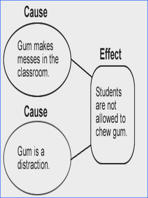 This is a graphic organizer representing the cause and effect text structure
