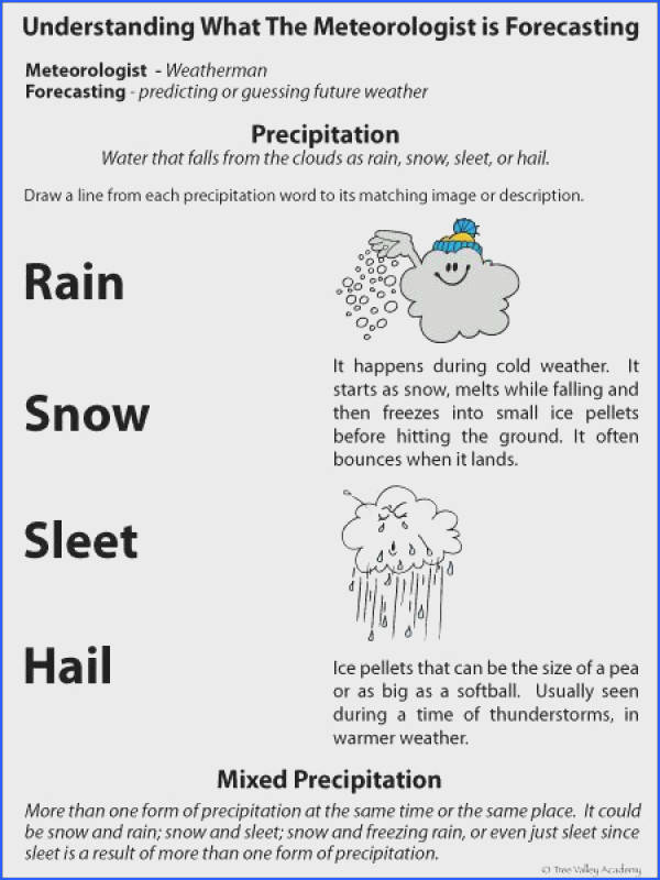 Weather glossary for kids on precipitation Easy to understand kid friendly