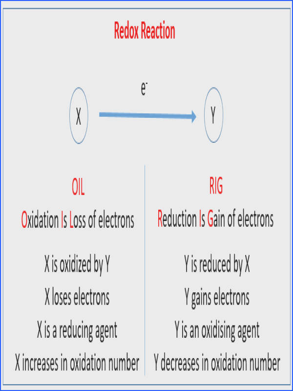 Redox Reaction The following diagram gives a flowchart for the electrolysis of molten and aqueous pounds with inert electrodes