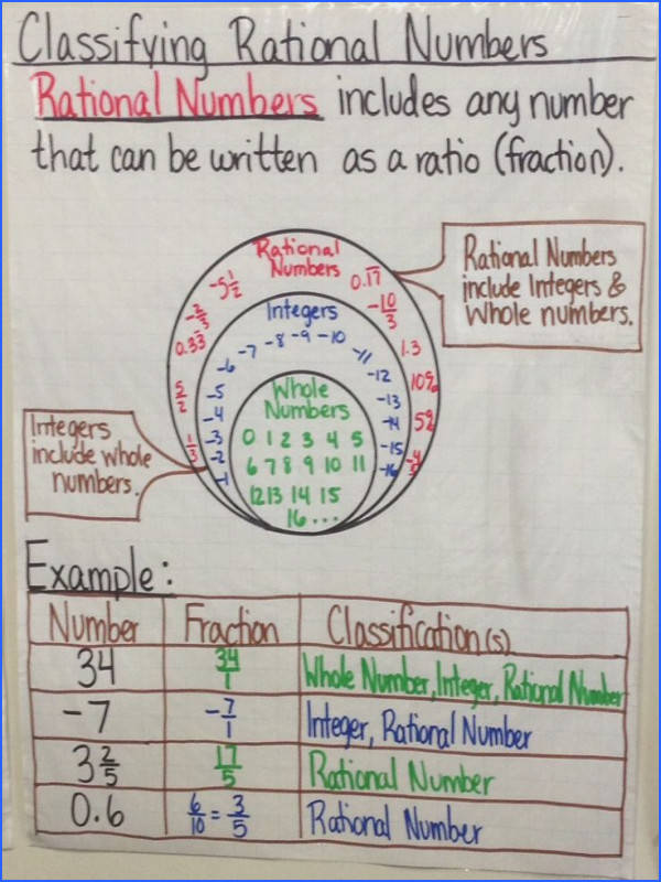 Classify Rational Number Anchor Chart created by Lauren Kubin