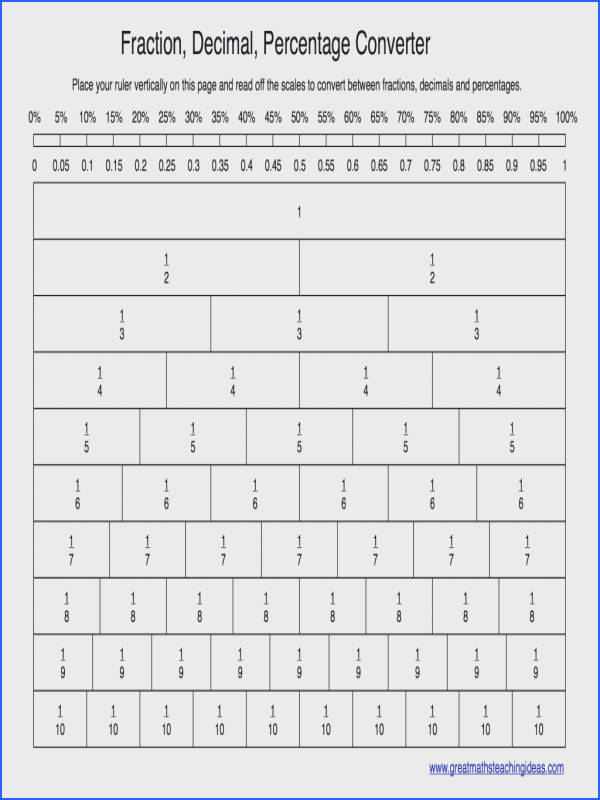 Printable worksheets that will help students practice converting between fractions decimals and percent