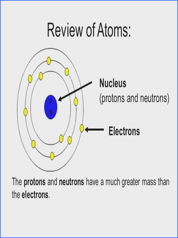 3 Review of Atoms P N Nucleus protons and neutrons Electrons The protons and neutrons have a much greater mass than the electrons
