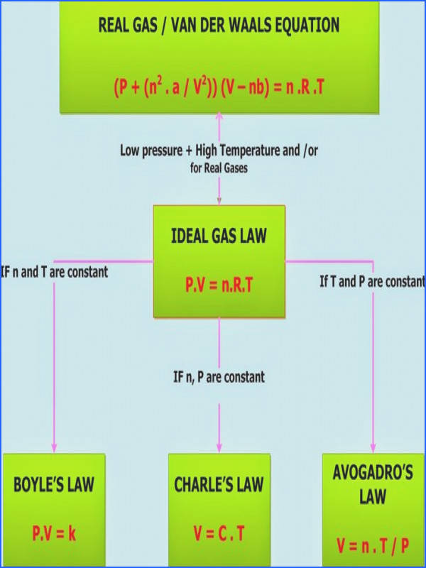 Chemistry Net Gas Laws – Ideal Gas Law pv=nrt calculator ideal gas