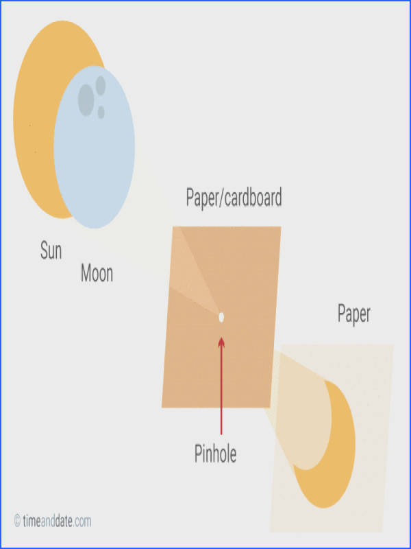 DIY pinhole projector for watching solar eclipse