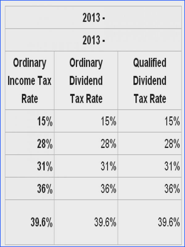 Qualified Dividends Worksheet Mychaume. Dividend Growth Investing And The Fiscal Cliff From Qualified Dividends Worksheet Source Fi Hter. Worksheet. 2013 Qualified Dividends Worksheet At Clickcart.co