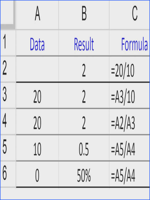 Example of DIVIDE formula in Google Spreadsheets