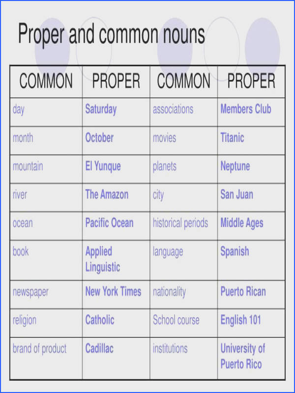 Proper Nouns Worksheet Mychaume. Mon And Proper Noun Exles. Worksheet. English Grammar Nouns Worksheets At Mspartners.co