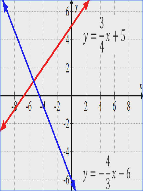 You can use the relationship between the slopes of parallel lines and the slopes of perpendicular lines to write the equations of other lines