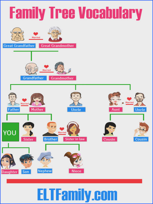Esl Family Tree Template