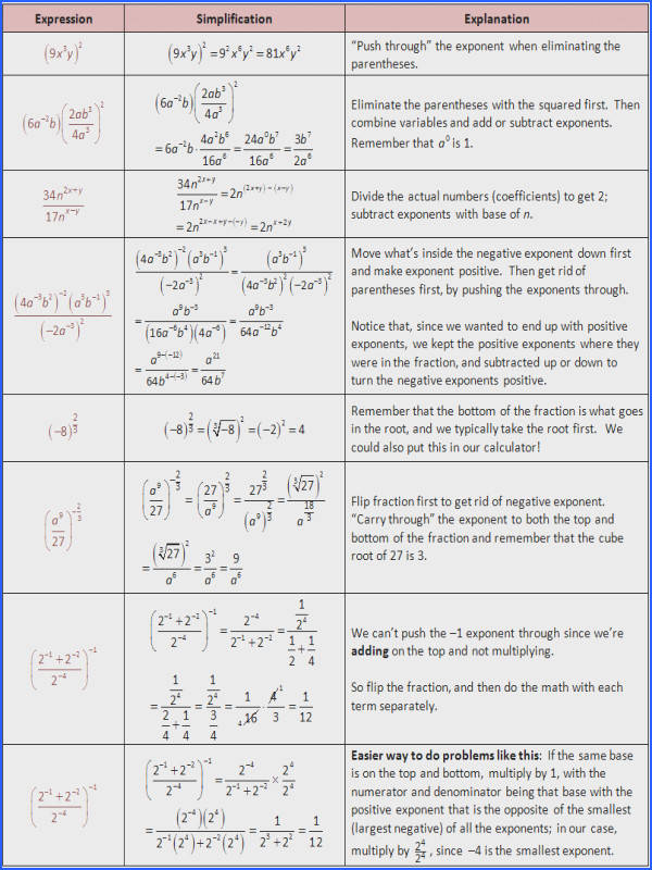 Exponent Rules Radical Rules Rationalizing Fractions Denominators a Algebra Pinterest