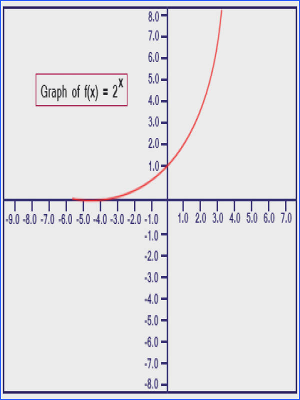 Exponential Function Graph