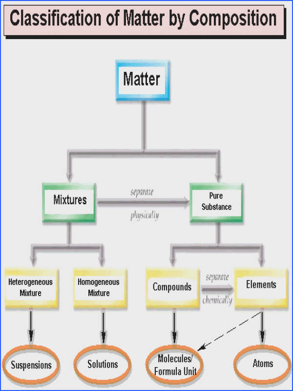 Filled Matter chart with extra words