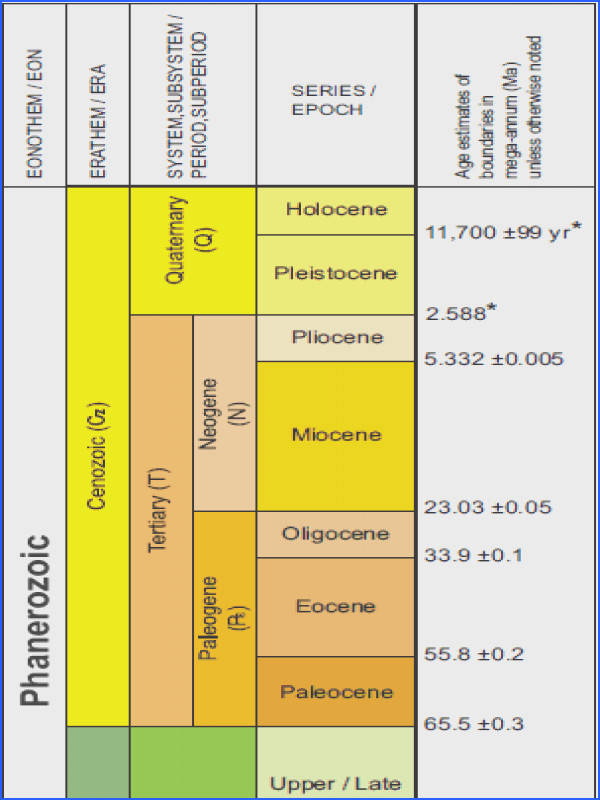 USGS geologic time scale