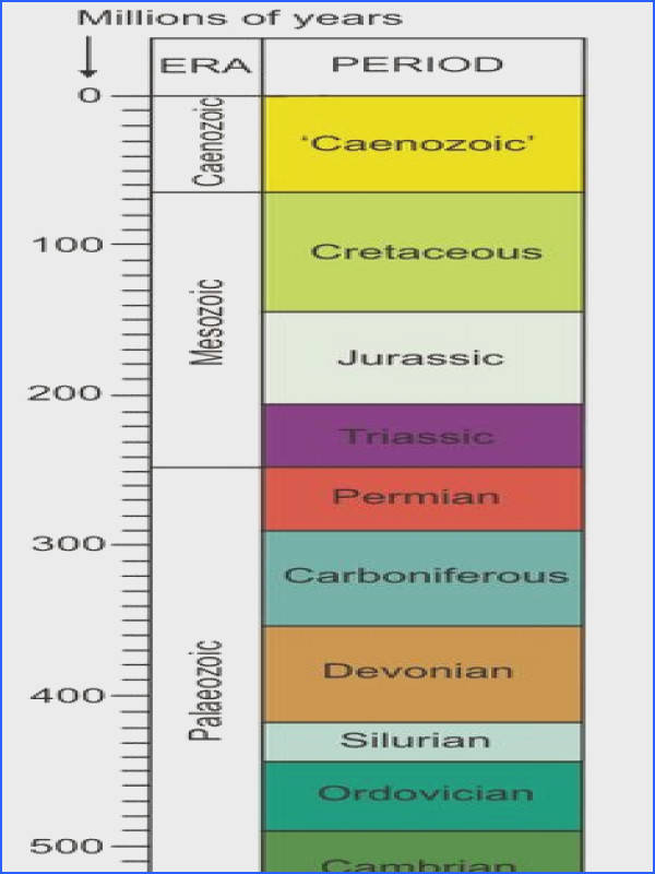 Geological Time Scale of mythical proportions